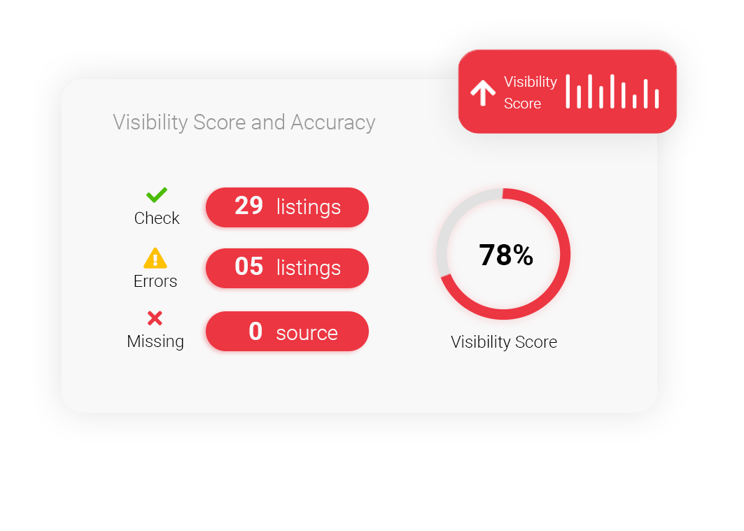 visibility score and accuracy